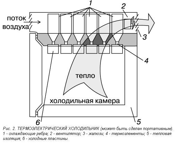 Схема компрессионной